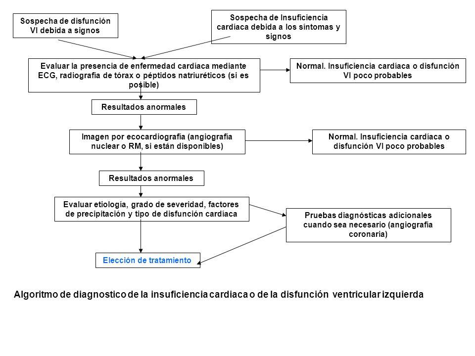 Sospecha de Insuficiencia cardíaca debida a los síntomas y signos