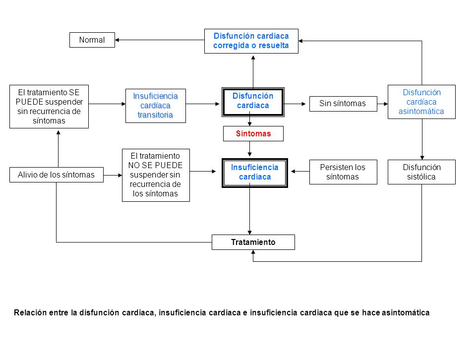 Disfunción cardíaca corregida o resuelta Insuficiencia cardíaca