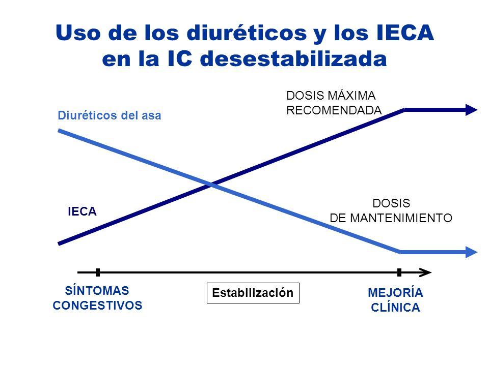 Uso de los diuréticos y los IECA en la IC desestabilizada