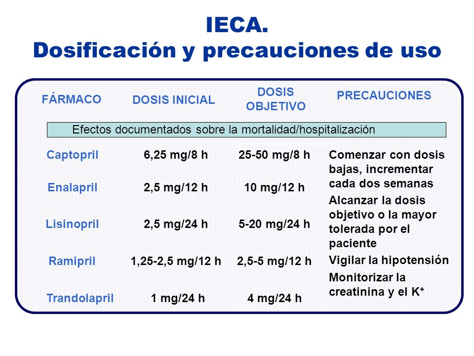 IECA. Dosificación y precauciones de uso