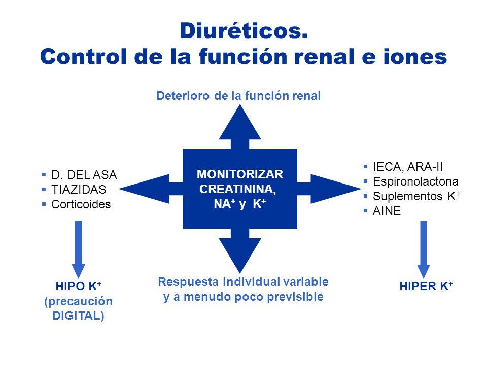 Diuréticos. Control de la función renal e iones