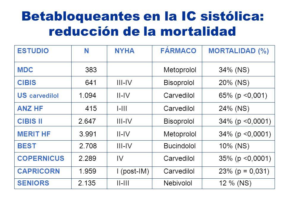 Betabloqueantes en la IC sistólica: reducción de la mortalidad
