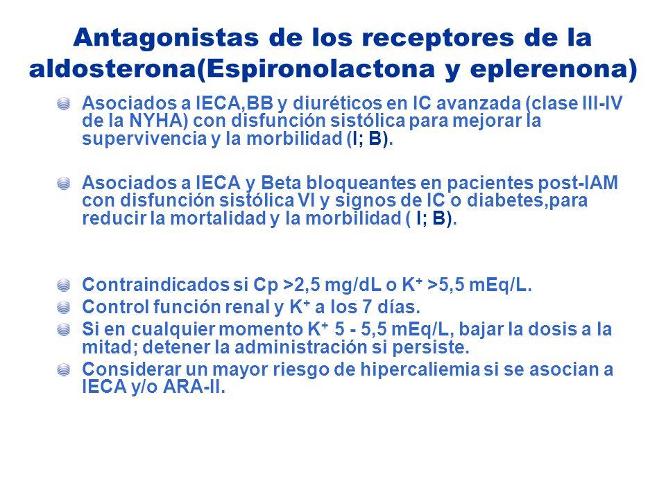Antagonistas de los receptores de la aldosterona(Espironolactona y eplerenona)