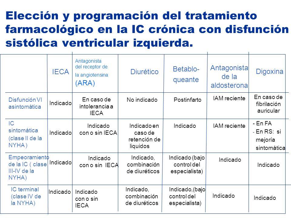 Elección y programación del tratamiento farmacológico en la IC crónica con disfunción sistólica ventricular izquierda.