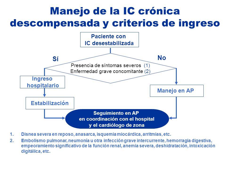 descompensada y criterios de ingreso en coordinación con el hospital