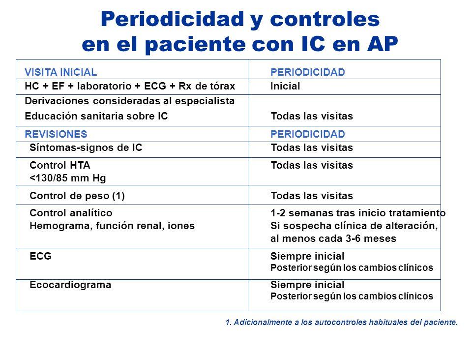 Periodicidad y controles en el paciente con IC en AP