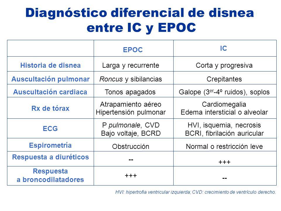 Diagnóstico diferencial de disnea