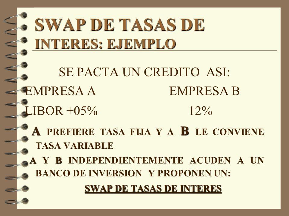 SWAP DE TASAS DE INTERES: EJEMPLO