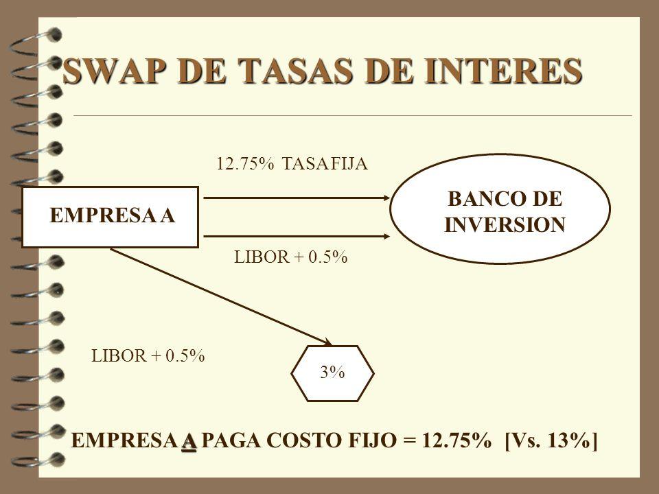 SWAP DE TASAS DE INTERES