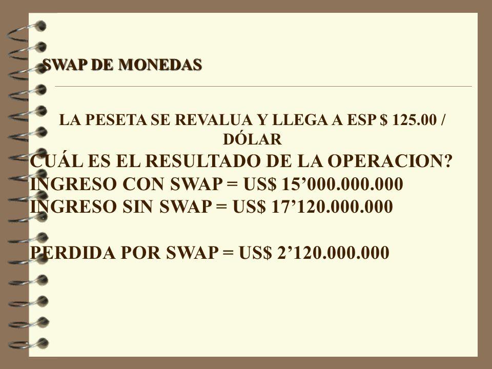 LA PESETA SE REVALUA Y LLEGA A ESP $ 125.00 / DÓLAR