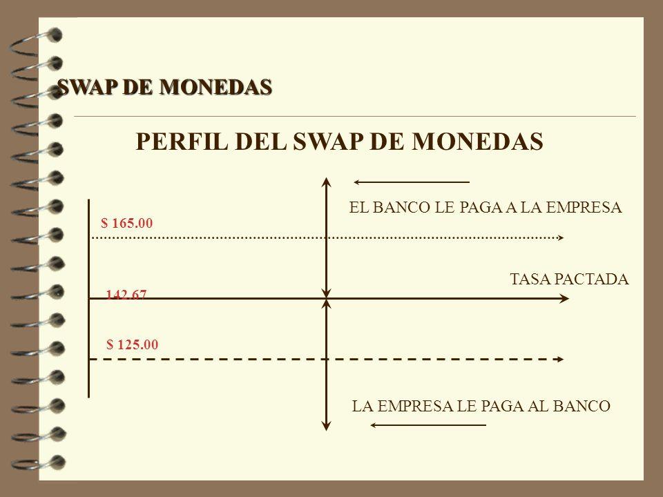 PERFIL DEL SWAP DE MONEDAS