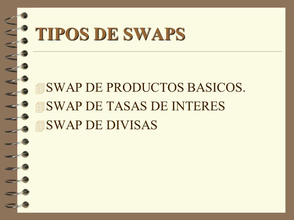 TIPOS DE SWAPS SWAP DE PRODUCTOS BASICOS. SWAP DE TASAS DE INTERES