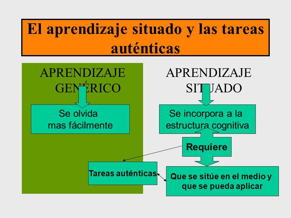 El aprendizaje situado y las tareas auténticas