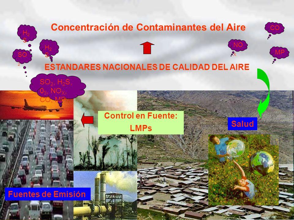 Concentración de Contaminantes del Aire