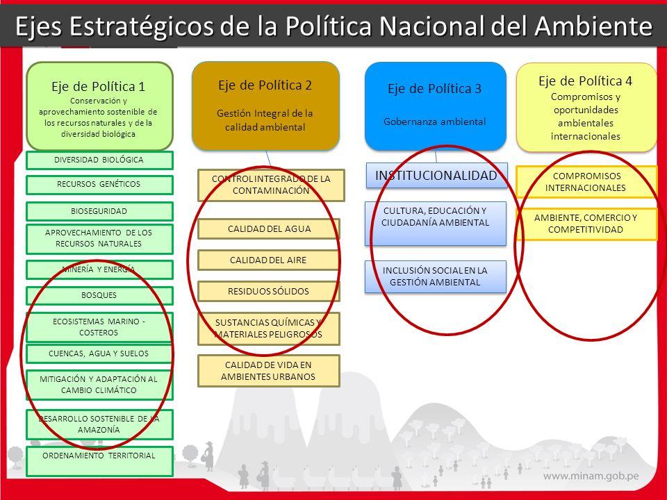 Ejes Estratégicos de la Política Nacional del Ambiente