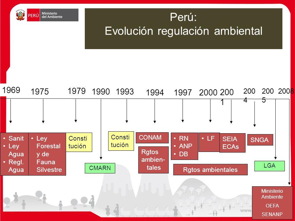 Evolución regulación ambiental