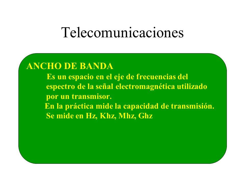 Telecomunicaciones ANCHO DE BANDA