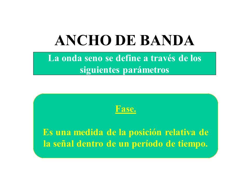 ANCHO DE BANDA T = 1 / frecuencia (seg) F = 1 / período (herz)