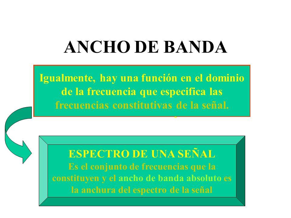 ANCHO DE BANDA Igualmente, hay una función en el dominio de la frecuencia que especifica las frecuencias constitutivas de la señal.