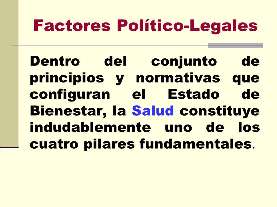 Factores Político-Legales