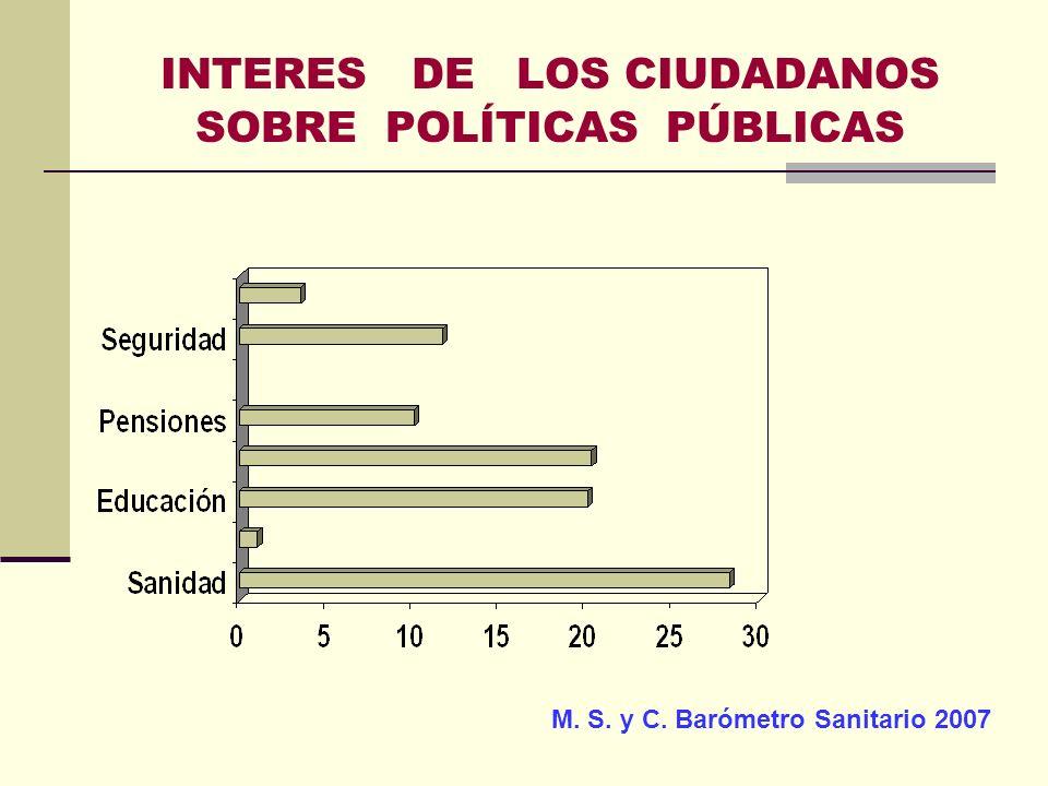 INTERES DE LOS CIUDADANOS SOBRE POLÍTICAS PÚBLICAS
