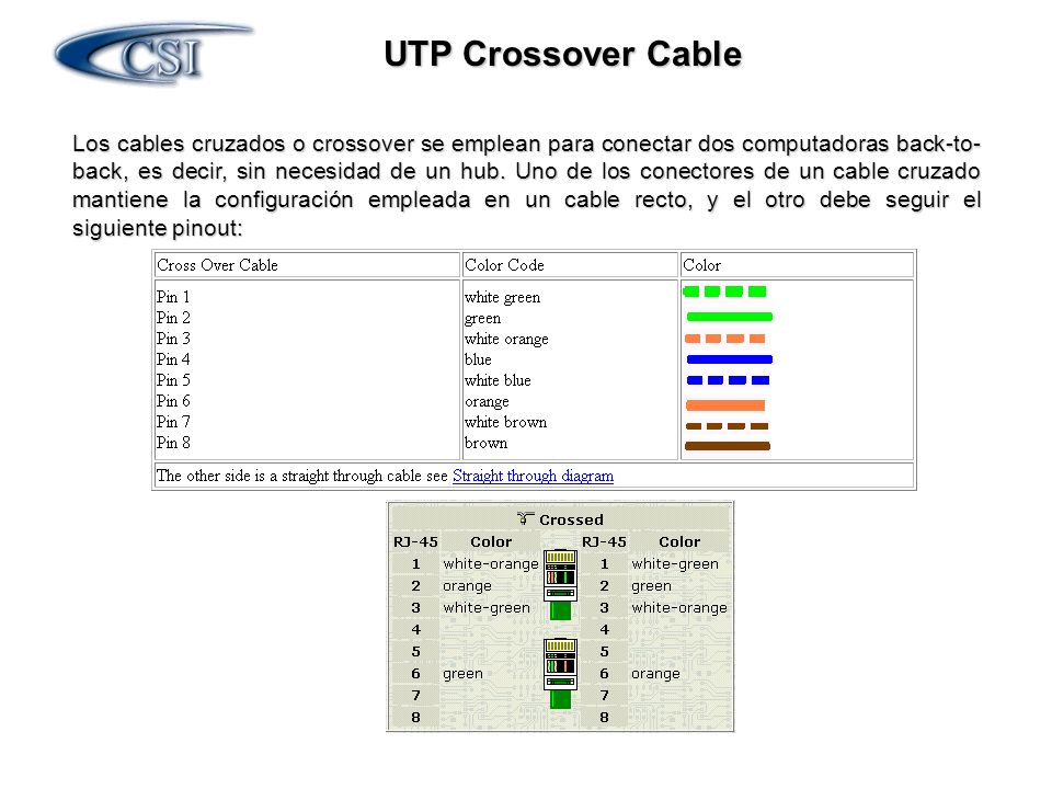 UTP Crossover Cable