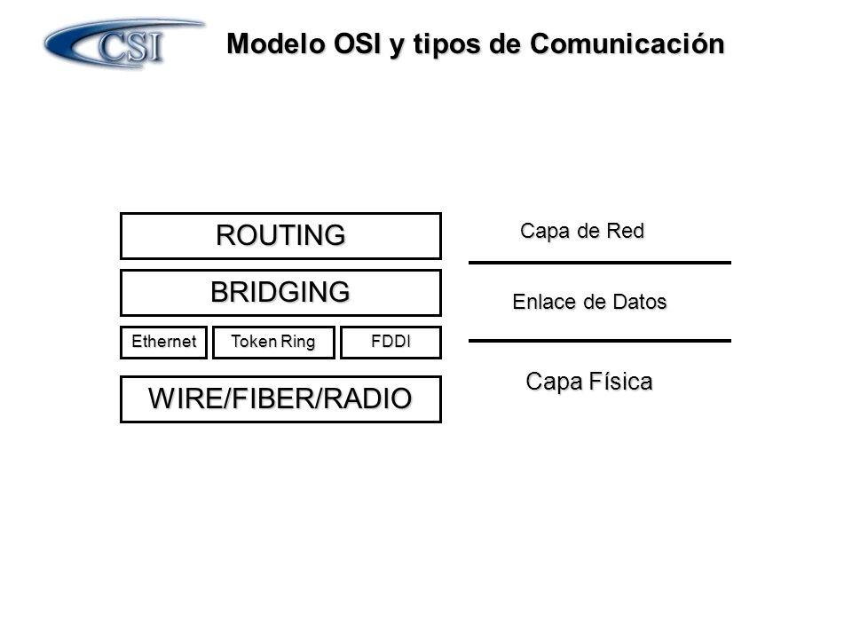 Modelo OSI y tipos de Comunicación