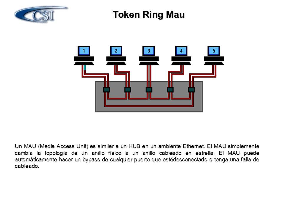 Token Ring Mau