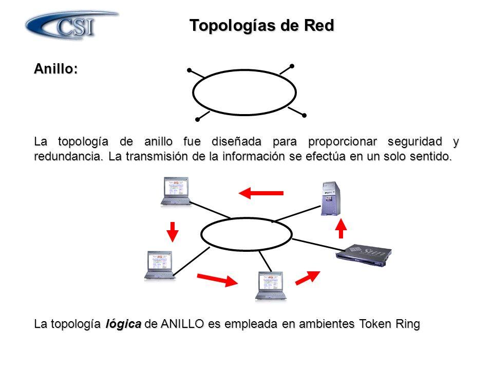 Topologías de Red Anillo: