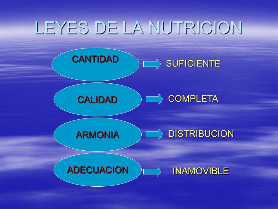 LEYES DE LA NUTRICION CANTIDAD SUFICIENTE CALIDAD COMPLETA ARMONIA