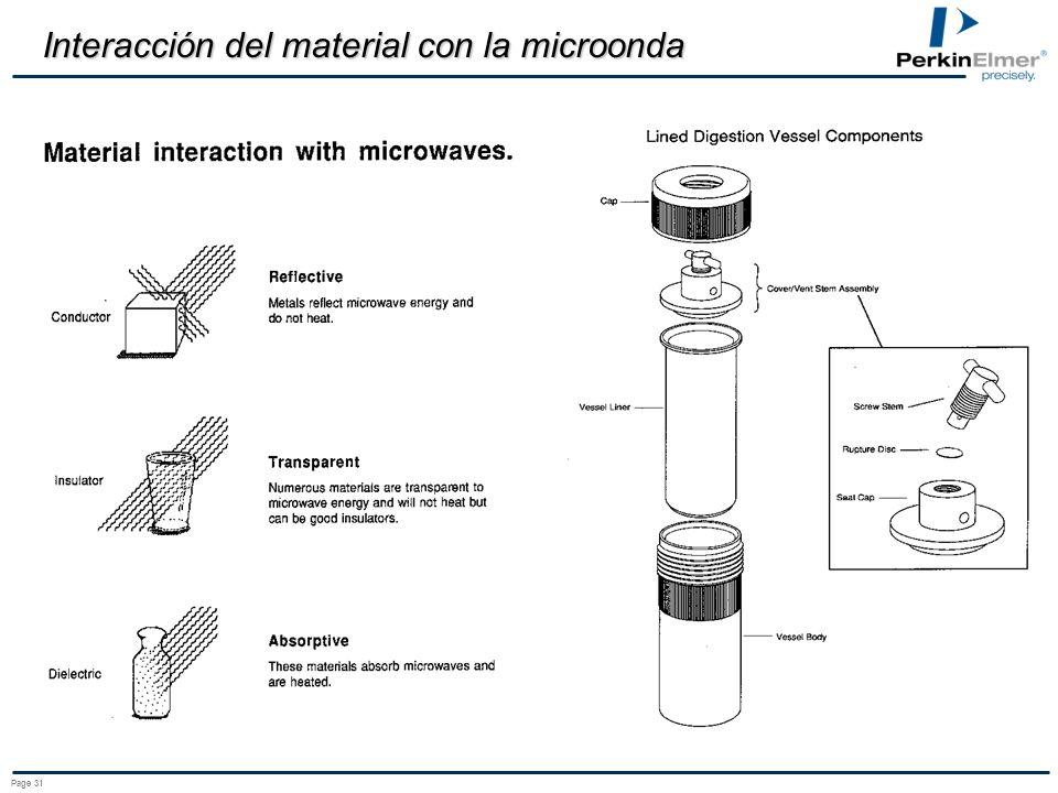 Interacción del material con la microonda