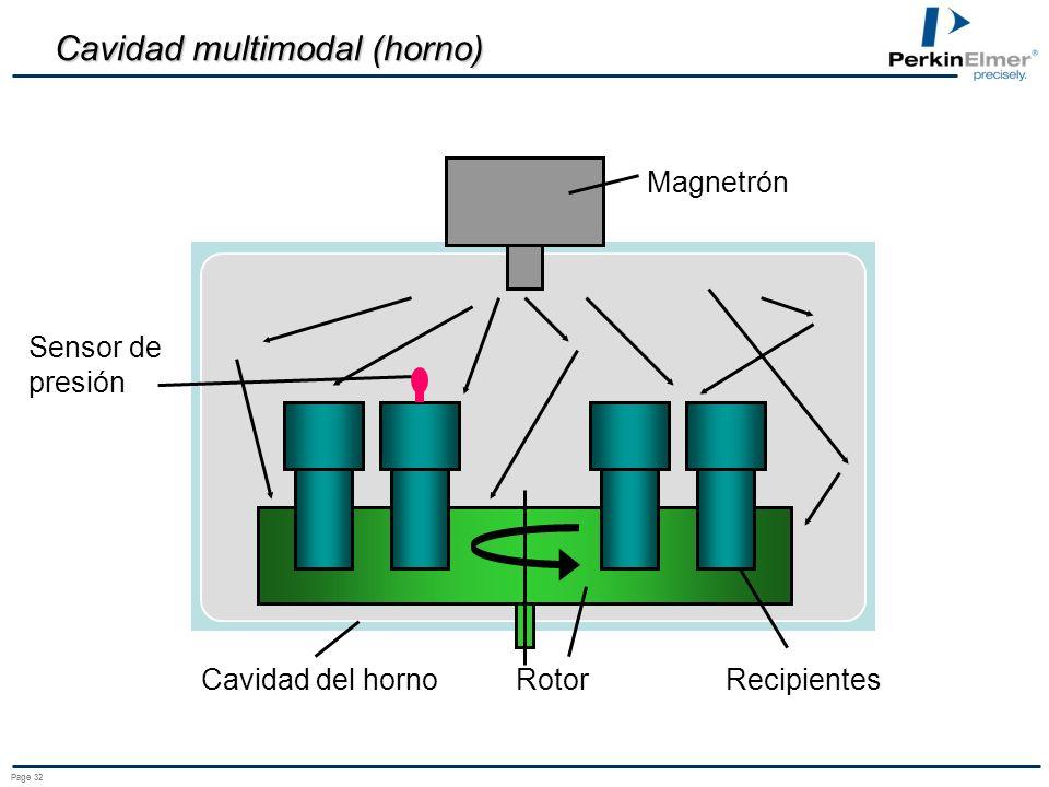 Cavidad multimodal (horno)