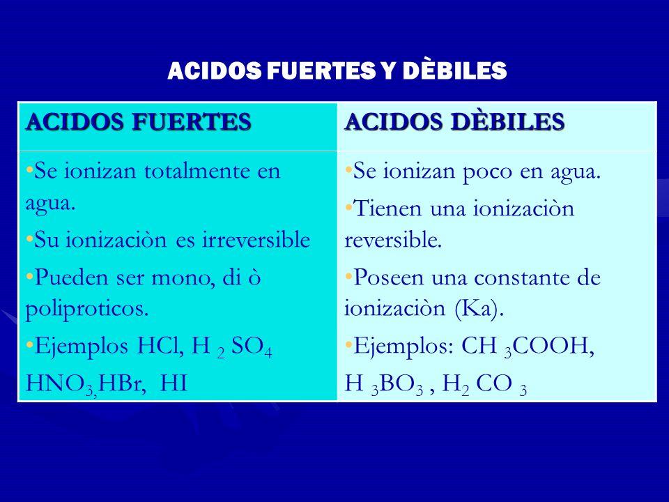 ACIDOS FUERTES Y DÈBILES