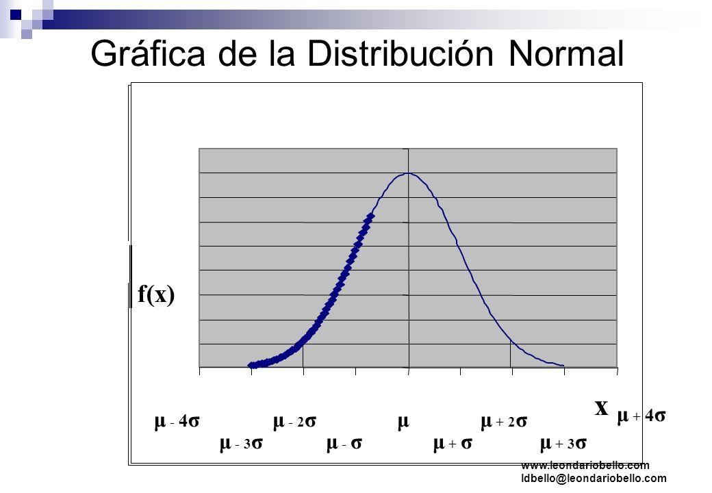 Gráfica de la Distribución Normal