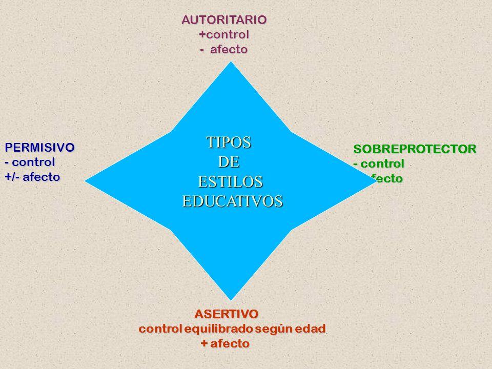 TIPOS DE ESTILOS EDUCATIVOS AUTORITARIO +control afecto PERMISIVO