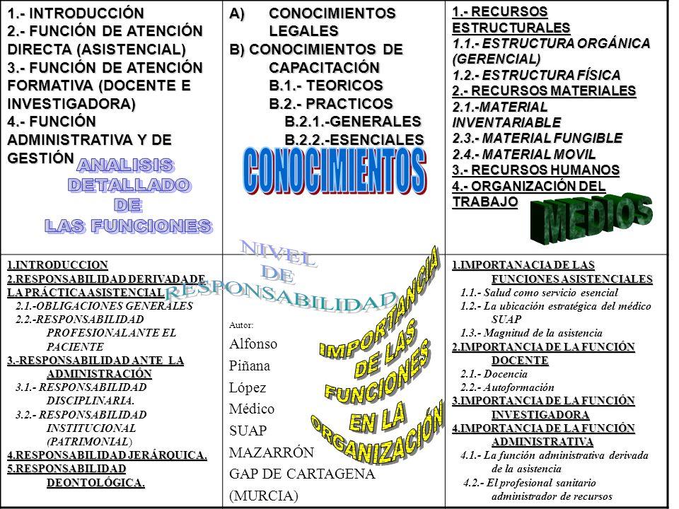 NIVEL DE RESPONSABILIDAD 1.- INTRODUCCIÓN