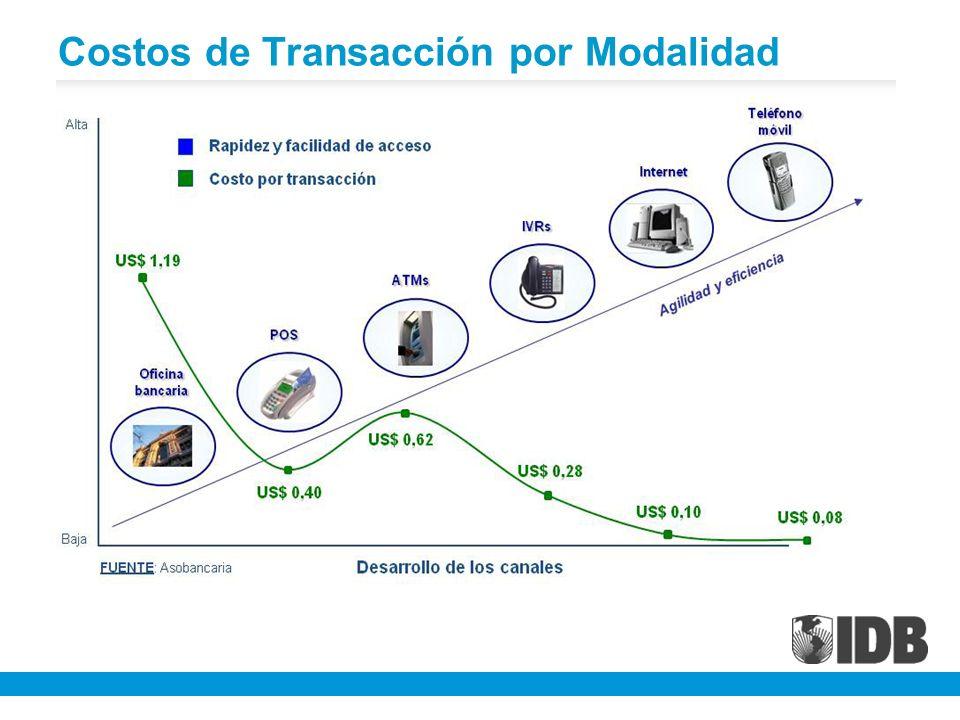 Costos de Transacción por Modalidad