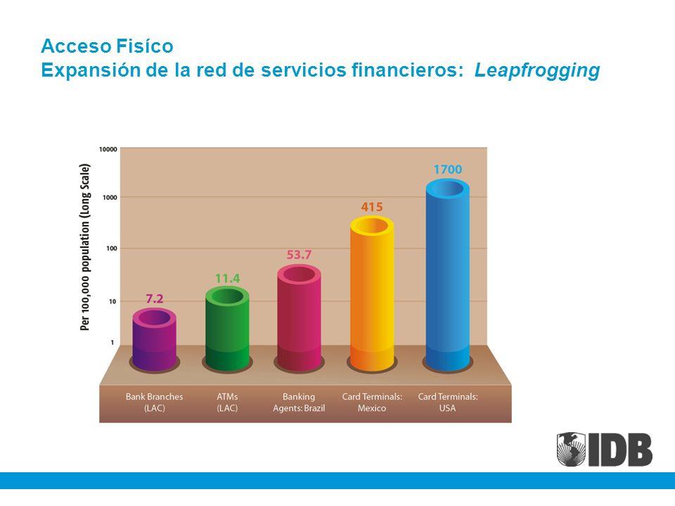 Acceso Fisíco Expansión de la red de servicios financieros: Leapfrogging