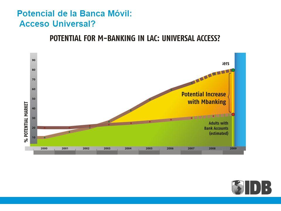 Potencial de la Banca Móvil: Acceso Universal