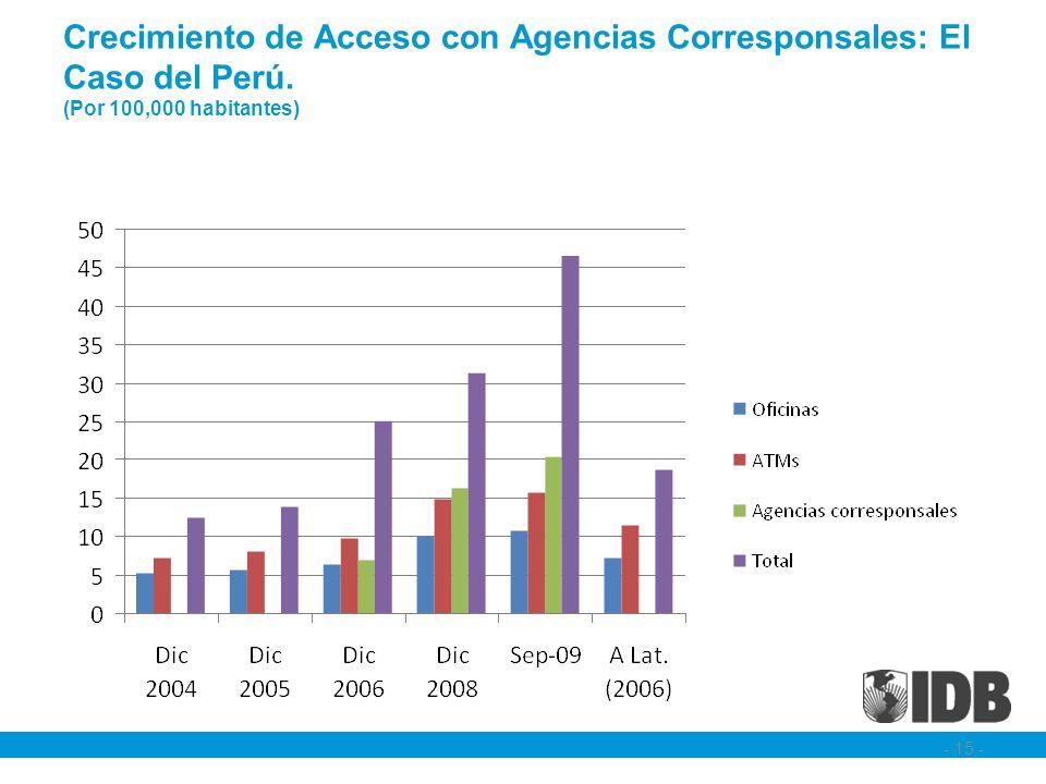 Crecimiento de Acceso con Agencias Corresponsales: El Caso del Perú