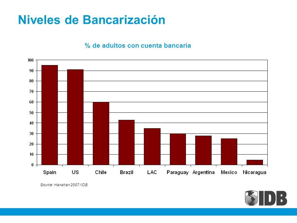 Niveles de Bancarización