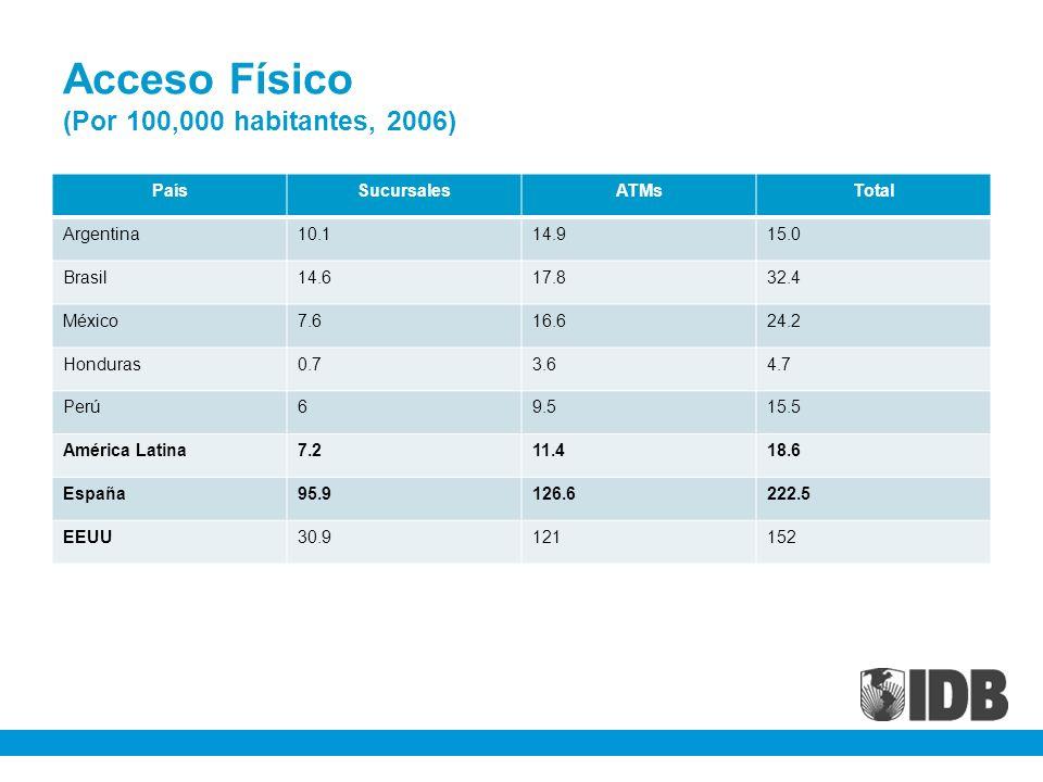 Acceso Físico (Por 100,000 habitantes, 2006)
