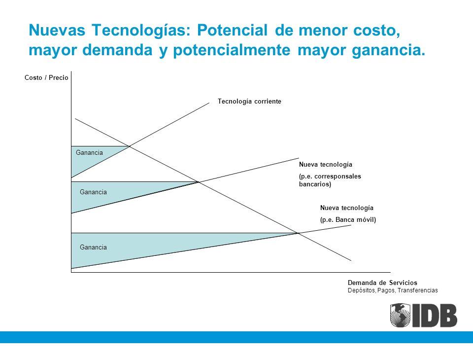 Nuevas Tecnologías: Potencial de menor costo, mayor demanda y potencialmente mayor ganancia.