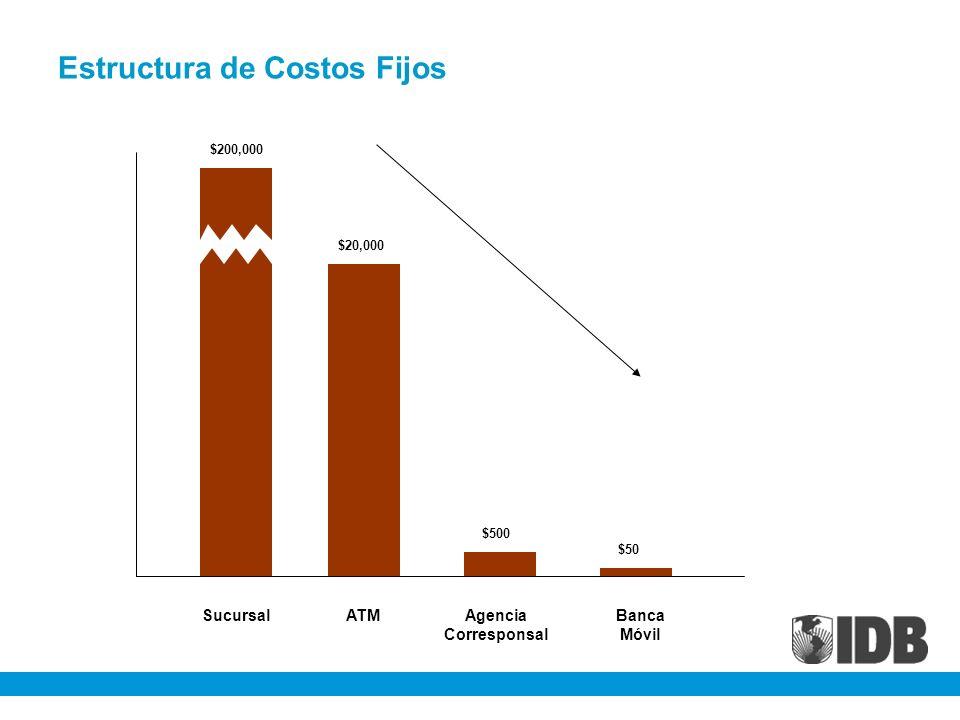 Estructura de Costos Fijos