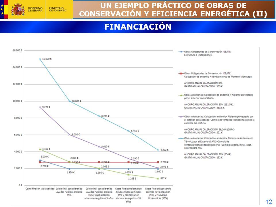 UN EJEMPLO PRÁCTICO DE OBRAS DE CONSERVACIÓN Y EFICIENCIA ENERGÉTICA (II)