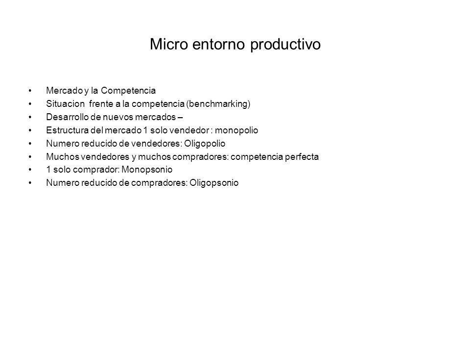 Micro entorno productivo