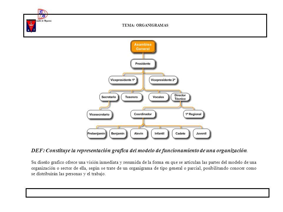 TEMA: ORGANIGRAMAS DEF: Constituye la representación grafica del modelo de funcionamiento de una organización.