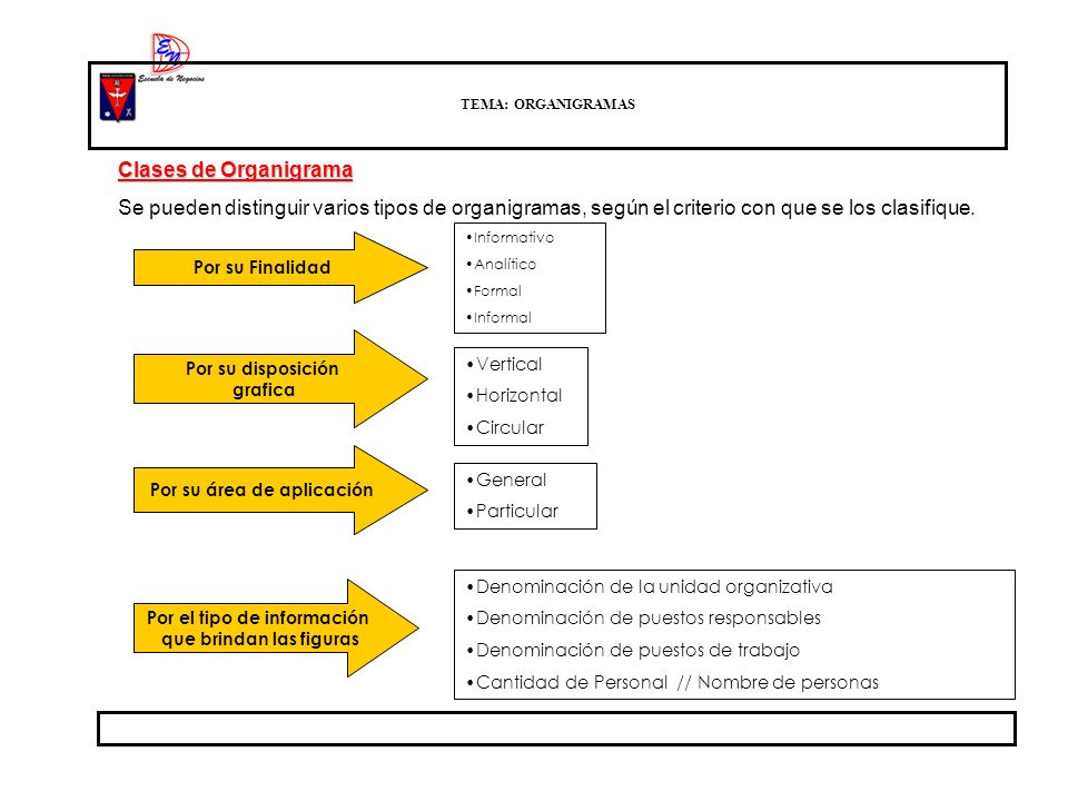 TEMA: ORGANIGRAMAS Clases de Organigrama. Se pueden distinguir varios tipos de organigramas, según el criterio con que se los clasifique.