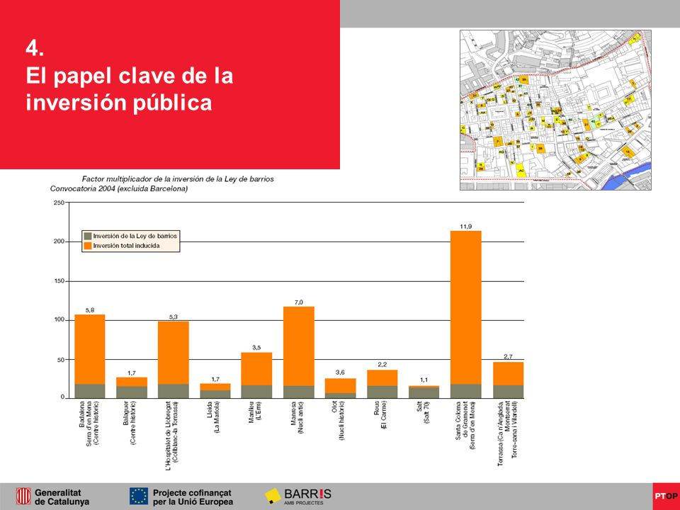 4. El papel clave de la inversión pública 3. Transversalitat en les actuacions