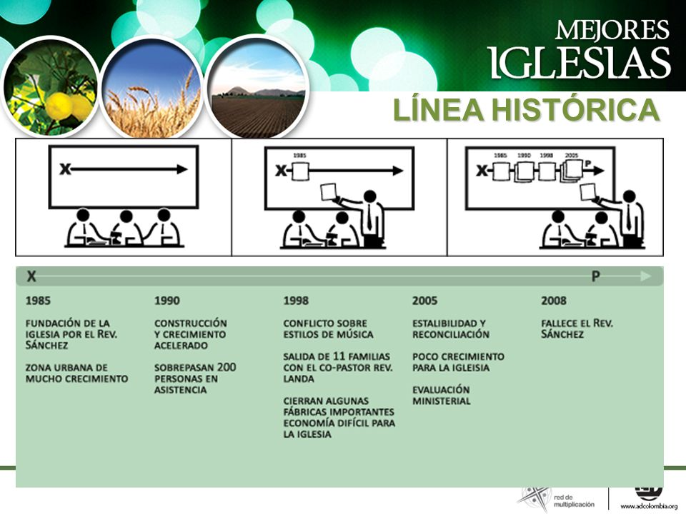 LÍNEA HISTÓRICA